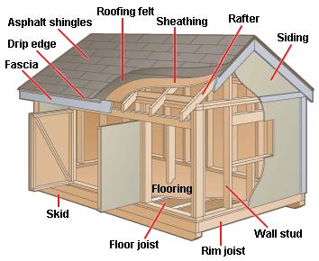 Garden Outdoor Storage Shed